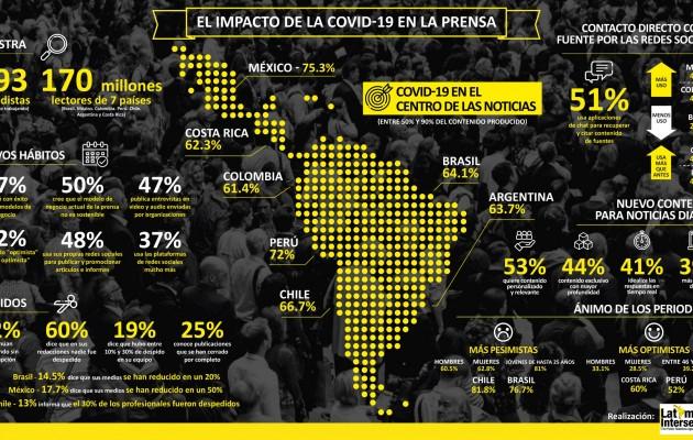"""""""LatAm Intersect Pr"""" realizó una encuesta a periodistas de América Latina  que destaca la resiliencia frente a la pandemia"""